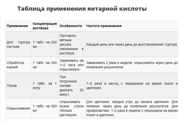 Таблица применения янтарной кислоты
